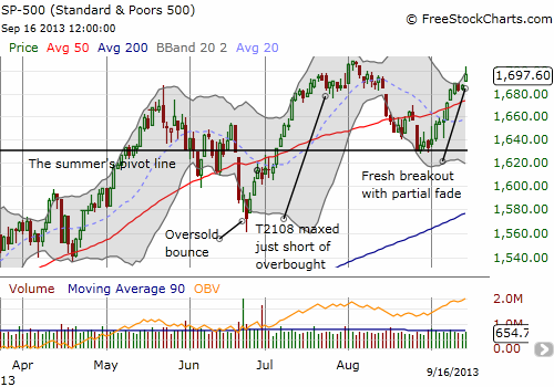 Summers-relief pushes the S&P 500 ever closer to fresh all-time highs