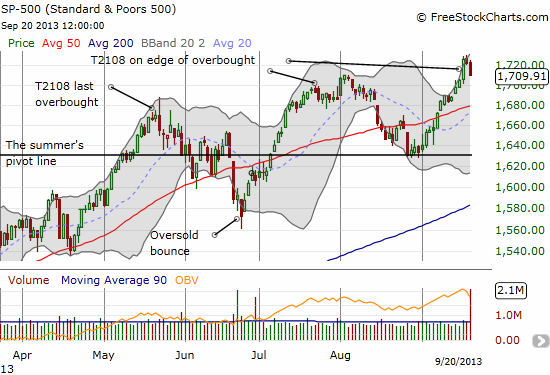 The S&P 500 turns back from overbought