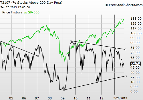 T2107 has declined sharply in 2013 even as the S&P 500 has soared