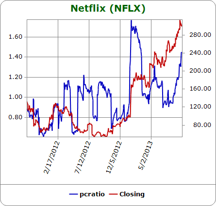 The Netflix put/call ratio has soared since August just as the stock has established a much smoother and consistent uptrend