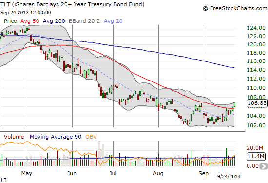 TLT could be forming a W-bottom as it breaks above its 50DMA for the first time since May