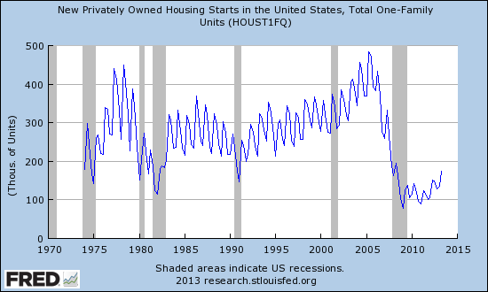 Total One Family Units Privately Owned Housing Starts (Seasonally Adjusted, Quarterly)