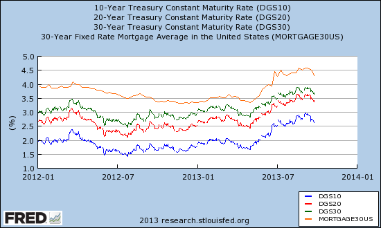 Mortgage rates and treasury yields come down off recent highs