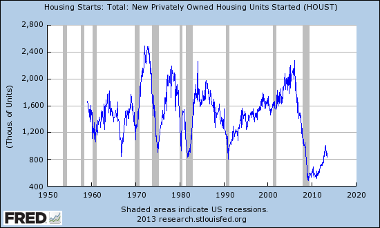 Total New Privately Owned Housing Units Started (Seasonally Adjusted Annual Rate)
