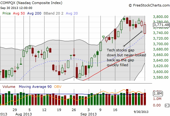 The NASDAQ fears no evil: buyers step right into the breach