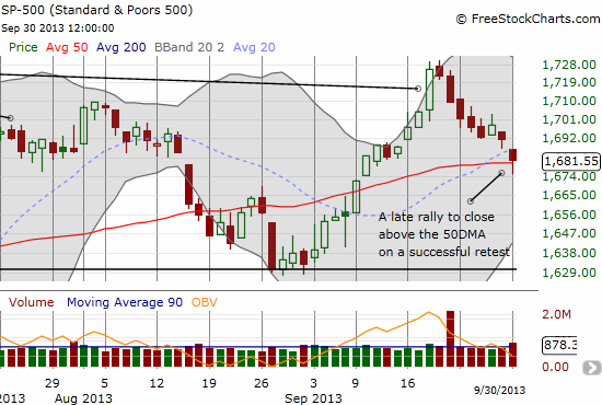 The S&P 500 finds more tentative buyers as it settles down on top of the 50DMA