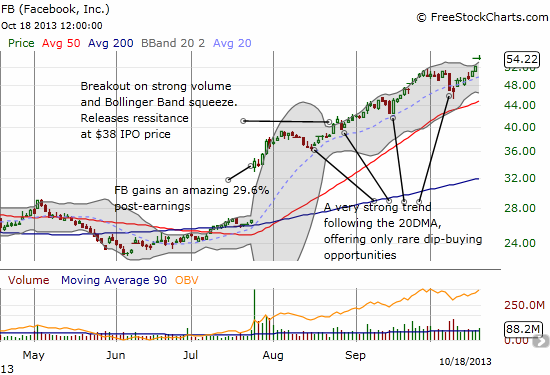 From dog to run-away momentum-filled rocket: FB has gained 56% POST July earnings