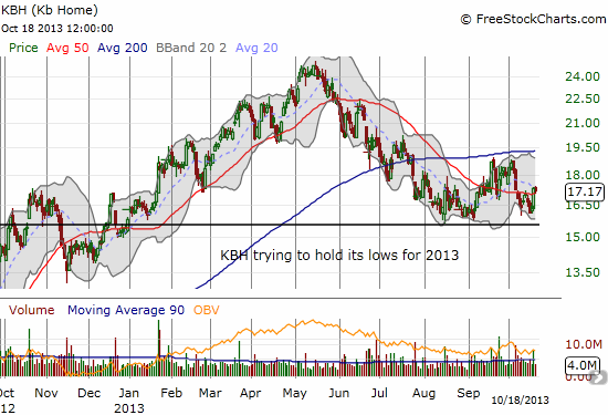KBH tries to hold its lows for 2013 -  a base is not yet quite formed