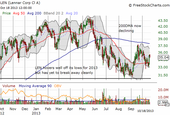 Lennar tries to form a base for launching a potential fresh rally in 2014