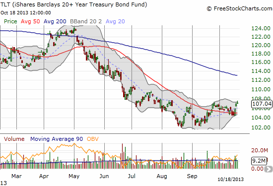 A bottom in the making? TLT finds support in a flattening 50DMA