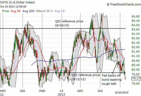The U.S. dollar seems to be breaking down