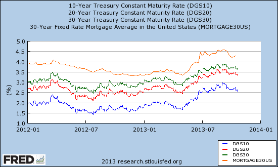 U.S. interest rates have stop soaring higher and appear to be stabilizing
