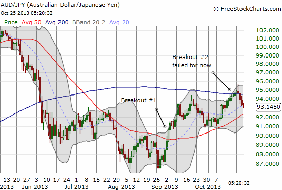 The Aussie's second breakout attempt against the Japanese yen fails to follow through. Important test of 50DMA likely coming up