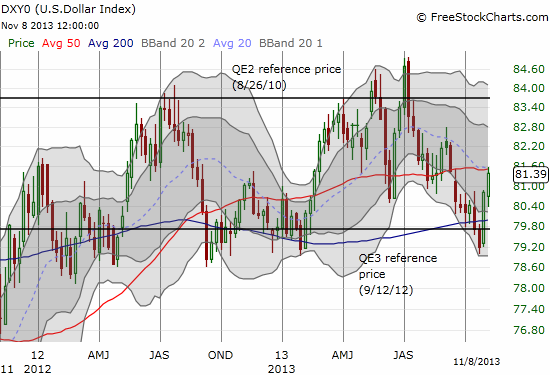 U.S. dollar turns the corner as it bounces from presumed support at its level when QE3 was announced