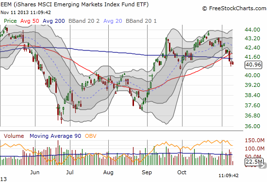 The iShares MSCI Emerging Markets (EEM) breaks down again