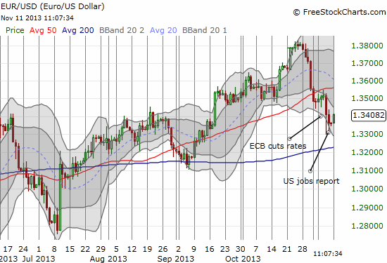 The euro has fallen from its perch but uptrend from the 200-day moving average remains intact