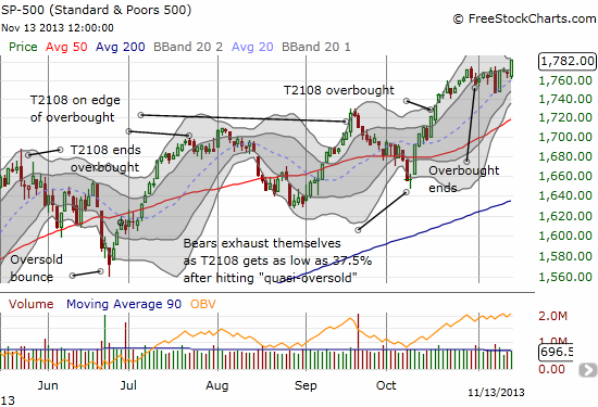 The S&P 500 consolidated for 2 weeks before surging to a new all-time high