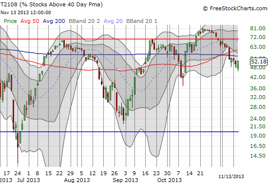 T2108 trended DOWNWARD as the S&P 500 saved up its energy for a fresh breakout