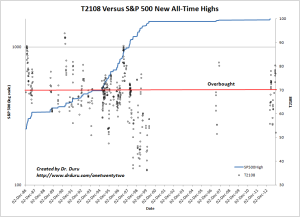 T2108 Versus S&P 500 New All-Time Highs