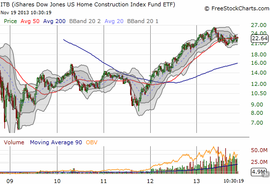 ITB continues to consolidate after a strong bounce from 2011 lows