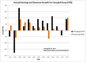 Annual Earnings and Revenue Growth for Campbell Soup (CPB)