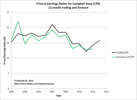 Price to Earnings Ratios for Campbell Soup (CPB) 12-month trailing and forward