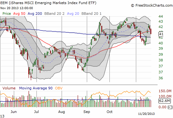 EEM cracks important support again in what looks like confirmed topping action