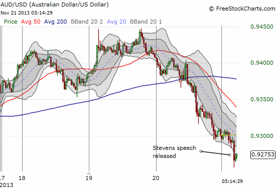 The Australian dollar was sliding for a day going into the Stevens speech