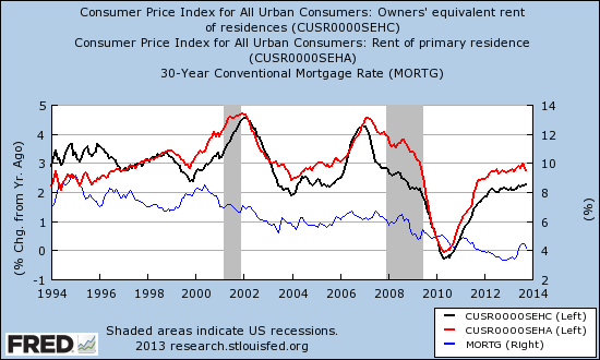 Pace of increase rents has slowed but may point to potential pressure on long-term rates in 2014