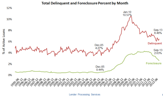 Positive trends continue in delinquencies and foreclosures