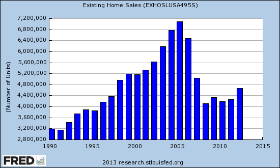 Existing home sales remain relatively low despite the recent bounce off the bottom