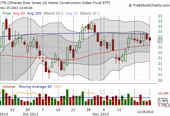 Home builder stocks barely get nicked on very low trading volume in the wake of pending home sales numbers