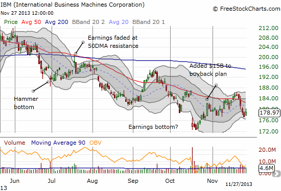 IBM retests and bounces from presumed support
