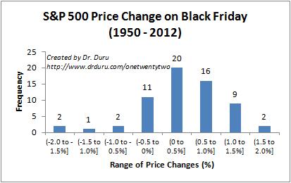 S&P 500 Price Change on Black Friday (1950 - 2012)