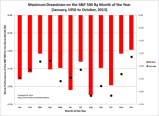 Maximum Drawdown on the S&P 500 By Month of the Year (January, 1950 to October, 2013)