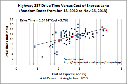 Highway 237 Drive Time Versus Cost of Express Lane (Random Dates from Jun 18, 2012 to Nov 26, 2013)