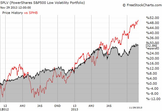 The on-going gyrations between low volatility and high beta stocks on the S&P 500