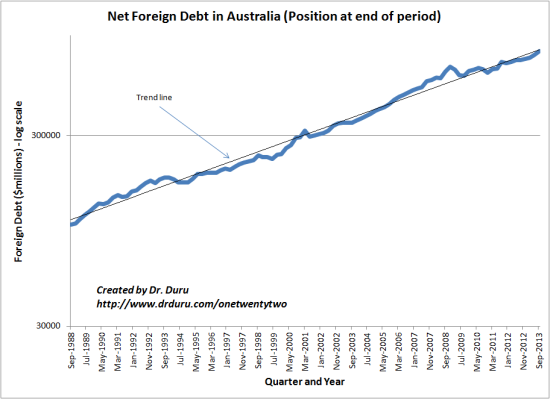 Net Foreign Debt in Australia (Position at end of period)