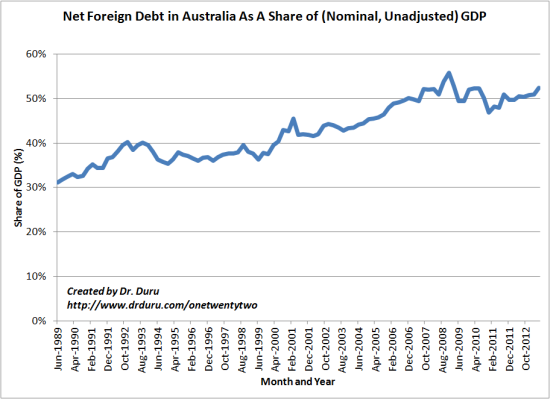 Net Foreign Debt in Australia As A Share of (Nominal, Unadjusted) GDP