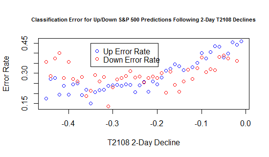 Classification Error for Up/Down S&P 500 Predictions Following 2-Day T2108 Declines