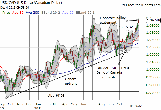A 15-month uptrend continues ever so slowly