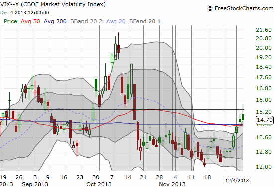 The VIX plays with a long-standing pivot point