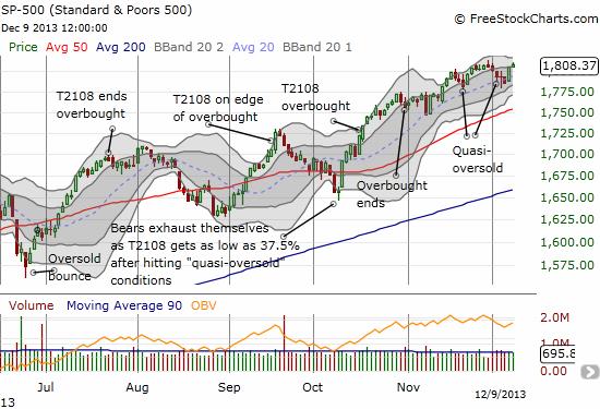 The S&P 500 keeps chugging upward