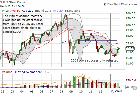 The conturs of a stock (and industry) that continues to struggle to get into recovery momentum