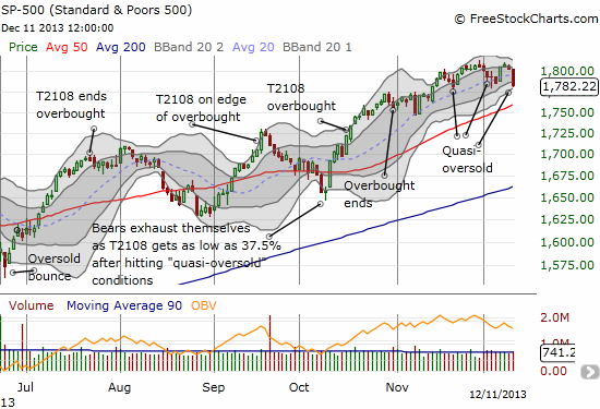 The S&P 500 completely reverses its upside resolution above 1800
