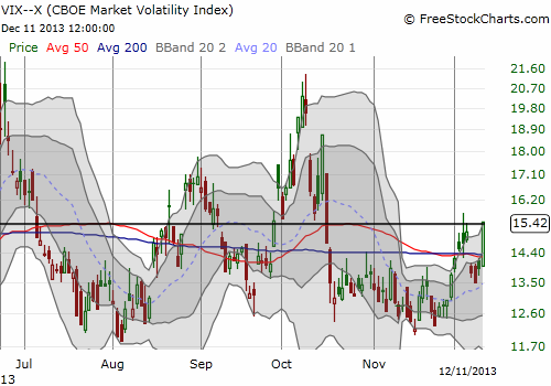 "The VIX surges right to the ""magic"" pivot point"