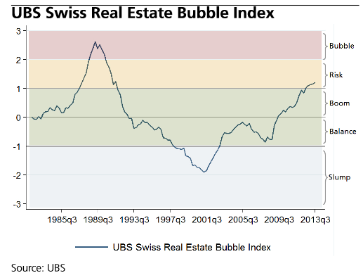 "In 2013, the Swiss real estate market entered ""risk"" terriroty for the first time since the post-bubble contraction in the early 1990s"