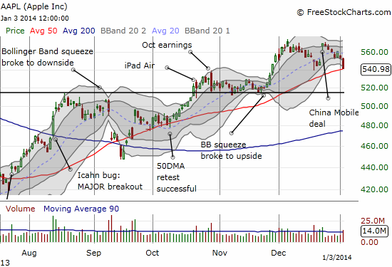 Apple plunges into a quick retest of the 50DMA