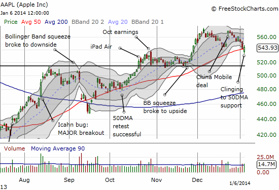 A sloppy retest of the 50DMA for Apple