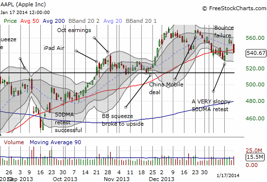 AAPL makes the 50DMA retest even sloppier